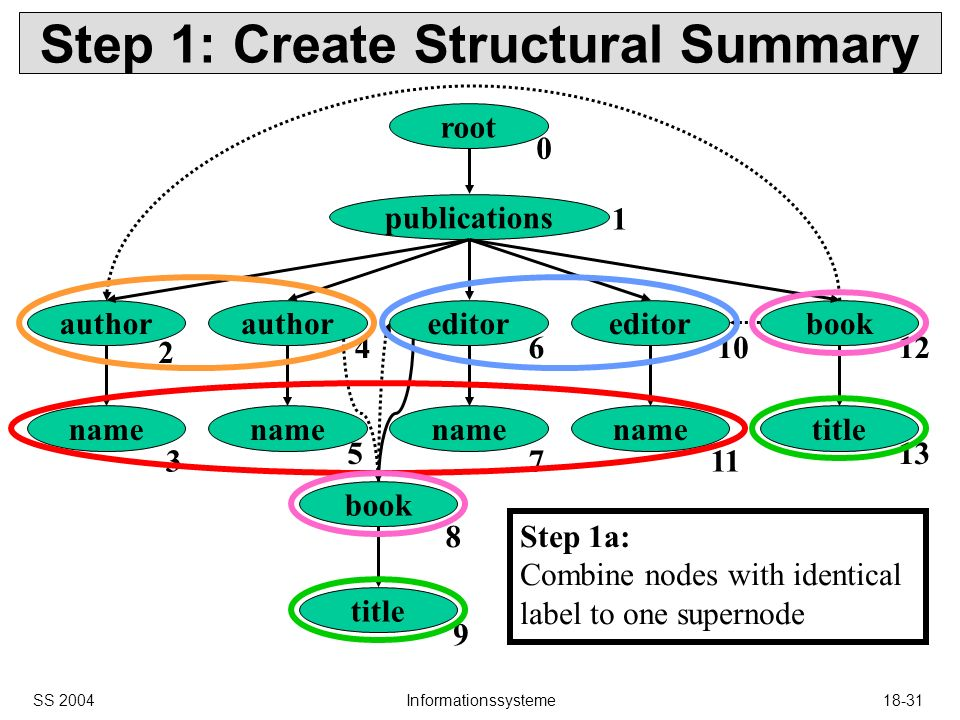 SS 2004Informationssysteme18-31 Step 1: Create Structural Summary root publications author editor book name title book title 0 1 2 3 4 5 6 7 8 9 10 11 12 13 Step 1a: Combine nodes with identical label to one supernode