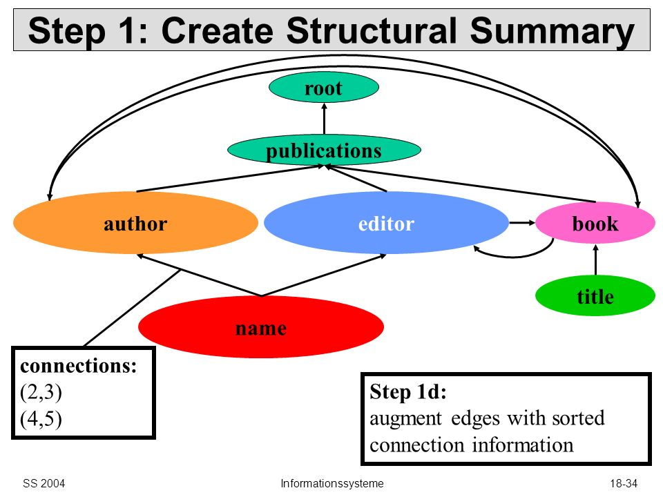 SS 2004Informationssysteme18-34 name book editorauthor Step 1: Create Structural Summary root publications title Step 1d: augment edges with sorted connection information connections: (2,3) (4,5)