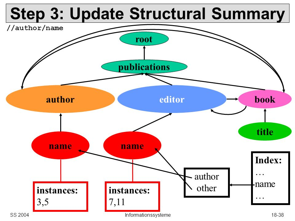 SS 2004Informationssysteme18-38 name book editorauthor Step 3: Update Structural Summary root publications title name instances: 3,5 instances: 7,11 Index: … name … author other //author/name