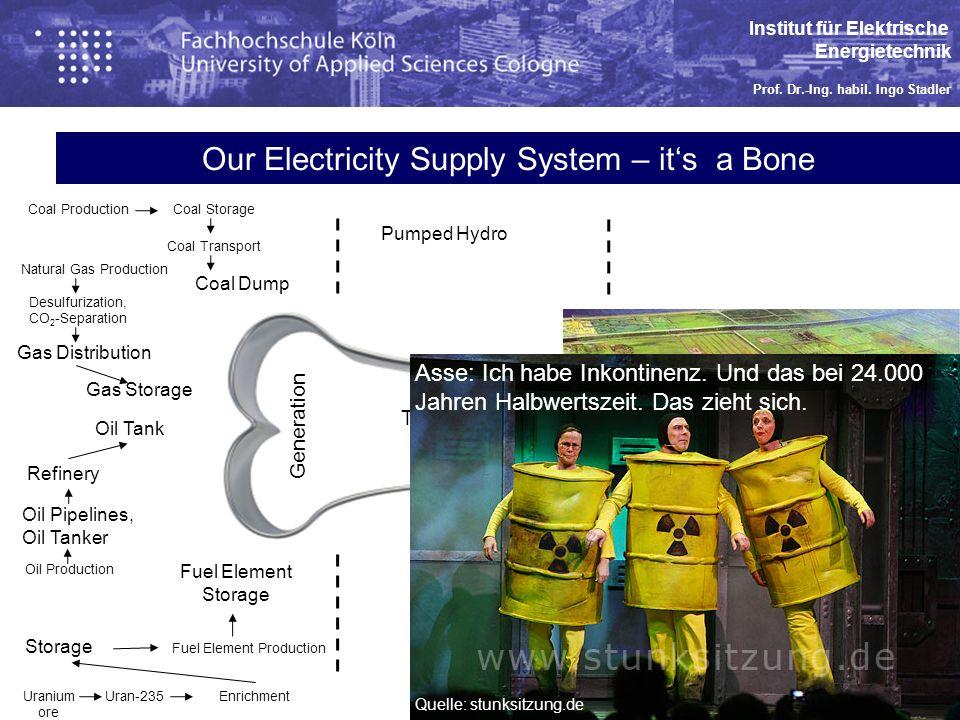 Institut für Elektrische Energietechnik Prof. Dr.-Ing.