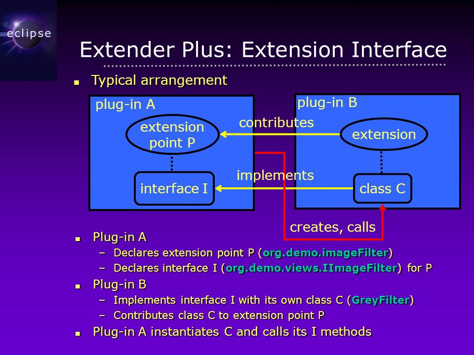 Extender Plus: Extension Interface Plug-in A Plug-in A –Declares extension point P (org.demo.imageFilter) –Declares interface I (org.demo.views.IImageFilter) for P Plug-in B Plug-in B –Implements interface I with its own class C (GreyFilter) –Contributes class C to extension point P Plug-in A instantiates C and calls its I methods Plug-in A instantiates C and calls its I methods Typical arrangement Typical arrangement plug-in A plug-in B class C interface I extension point P extension contributes creates, calls implements