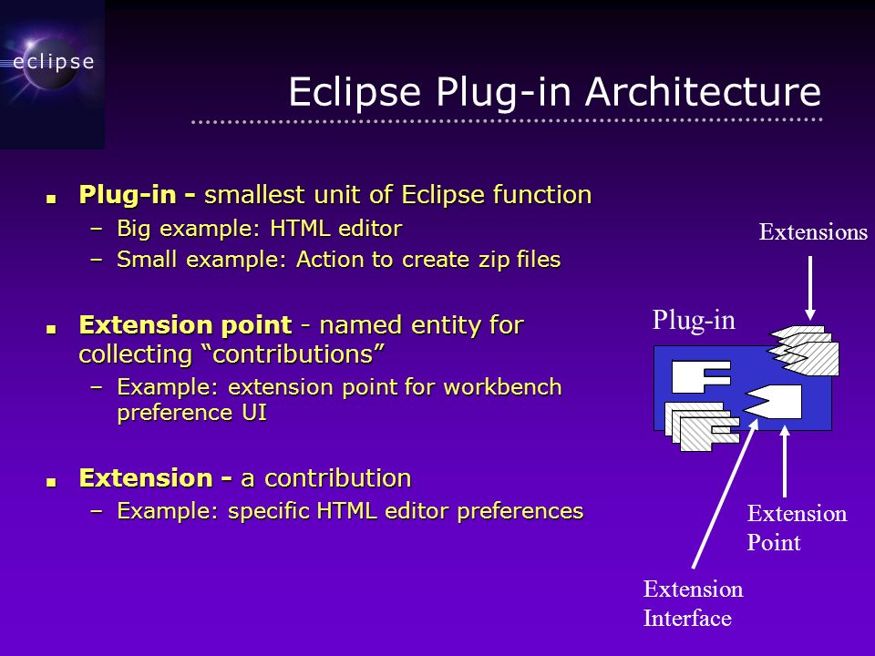 Eclipse Plug-in Architecture Plug-in - smallest unit of Eclipse function Plug-in - smallest unit of Eclipse function –Big example: HTML editor –Small example: Action to create zip files Extension point - named entity for collecting contributions Extension point - named entity for collecting contributions –Example: extension point for workbench preference UI Extension - a contribution Extension - a contribution –Example: specific HTML editor preferences Plug-in Extension Point Extensions Extension Interface