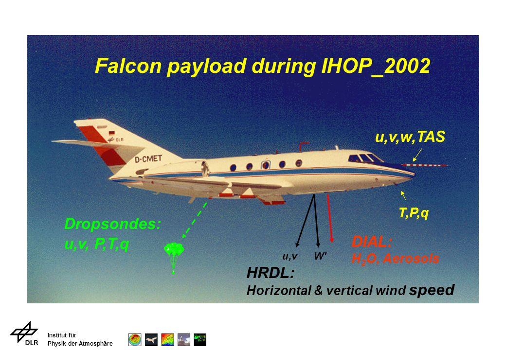 Institut für Physik der Atmosphäre T,P,q u,v,w,TAS Dropsondes: u,v, P,T,q HRDL: Horizontal & vertical wind speed DIAL: H 2 O, Aerosols W u,v Falcon payload during IHOP_2002