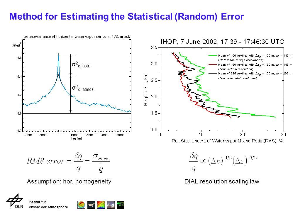 Institut für Physik der Atmosphäre High Resolution Water Vapor and Vertical Wind DLR-DIAL: x = 150 m y = 150 m NOAA-HRDL: x = 150 m y = 150 m
