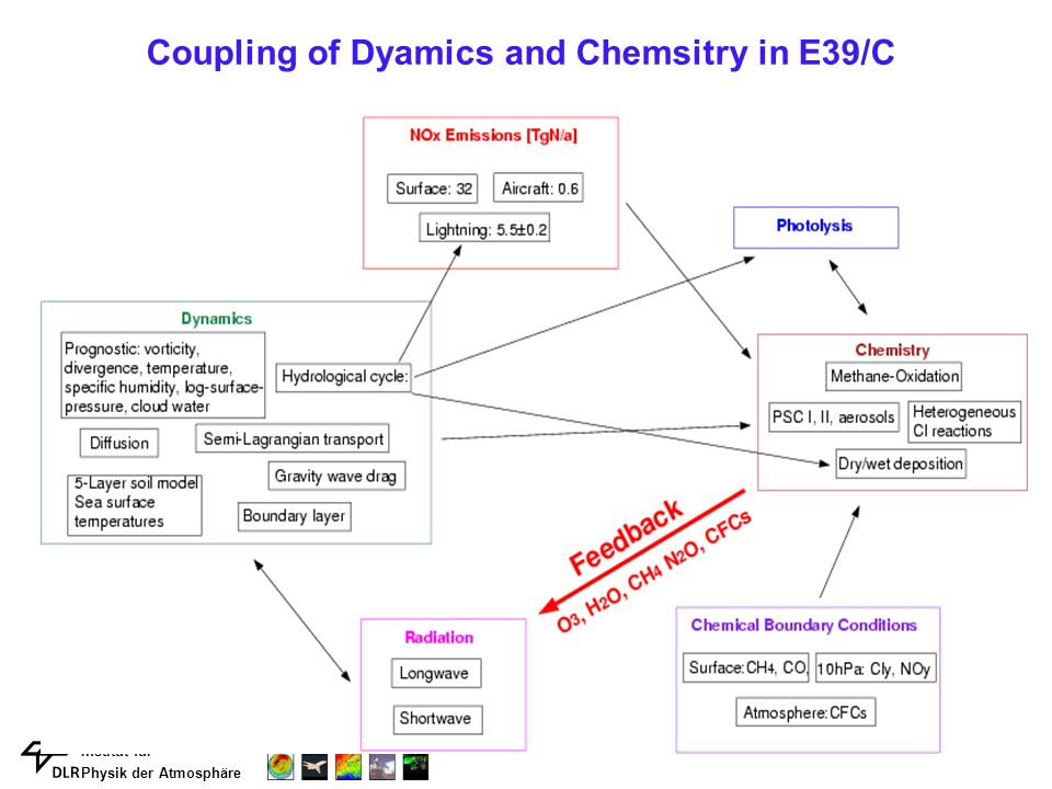 Institut für Physik der Atmosphäre Coupling of Dyamics and Chemsitry in E39/C