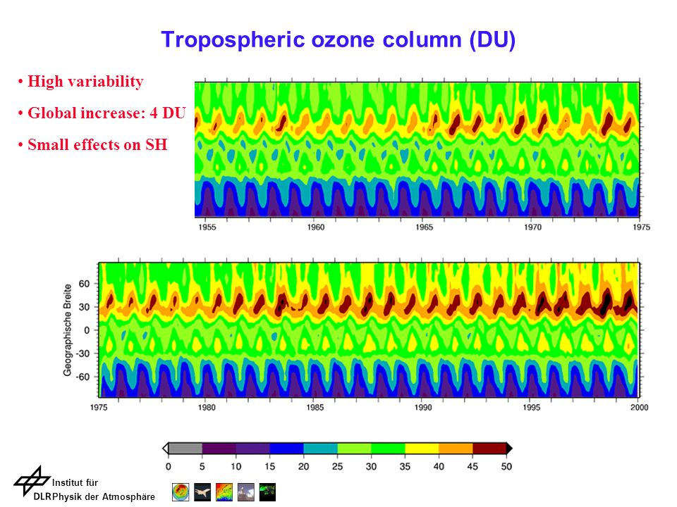 Institut für Physik der Atmosphäre Tropospheric ozone column (DU) High variability Global increase: 4 DU Small effects on SH