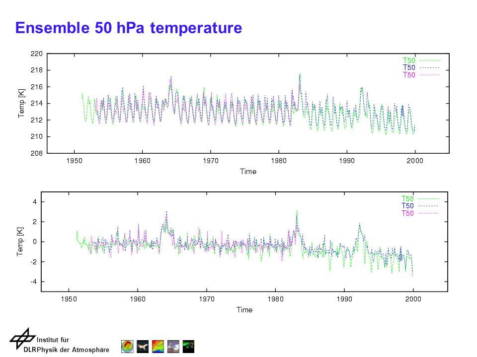 Institut für Physik der Atmosphäre Ensemble 50 hPa temperature