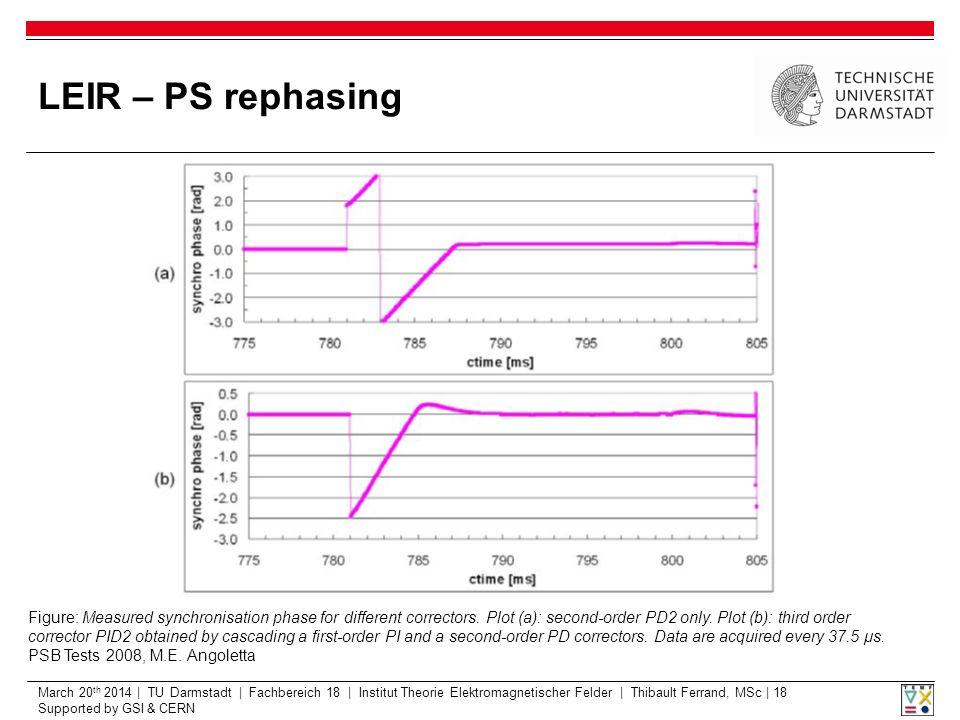 March 20 th 2014 | TU Darmstadt | Fachbereich 18 | Institut Theorie Elektromagnetischer Felder | Thibault Ferrand, MSc | 18 Supported by GSI & CERN LEIR – PS rephasing Figure: Measured synchronisation phase for different correctors.