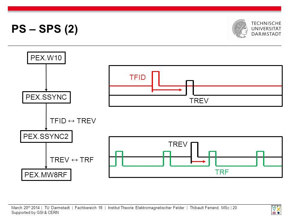 March 20 th 2014 | TU Darmstadt | Fachbereich 18 | Institut Theorie Elektromagnetischer Felder | Thibault Ferrand, MSc | 20 Supported by GSI & CERN PS – SPS (2) PEX.W10 PEX.SSYNC PEX.SSYNC2 PEX.MW8RF TFID TREV TRF