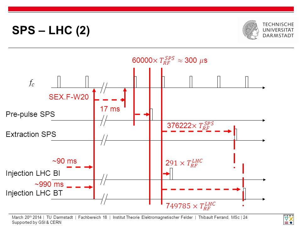 March 20 th 2014 | TU Darmstadt | Fachbereich 18 | Institut Theorie Elektromagnetischer Felder | Thibault Ferrand, MSc | 24 Supported by GSI & CERN SPS – LHC (2) Pre-pulse SPS Extraction SPS Injection LHC BT Injection LHC BI ~90 ms ~990 ms SEX.F-W20 17 ms