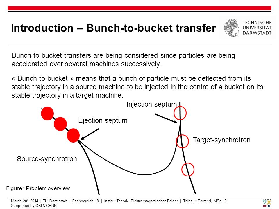 March 20 th 2014 | TU Darmstadt | Fachbereich 18 | Institut Theorie Elektromagnetischer Felder | Thibault Ferrand, MSc | 3 Supported by GSI & CERN Introduction – Bunch-to-bucket transfer Bunch-to-bucket transfers are being considered since particles are being accelerated over several machines successively.
