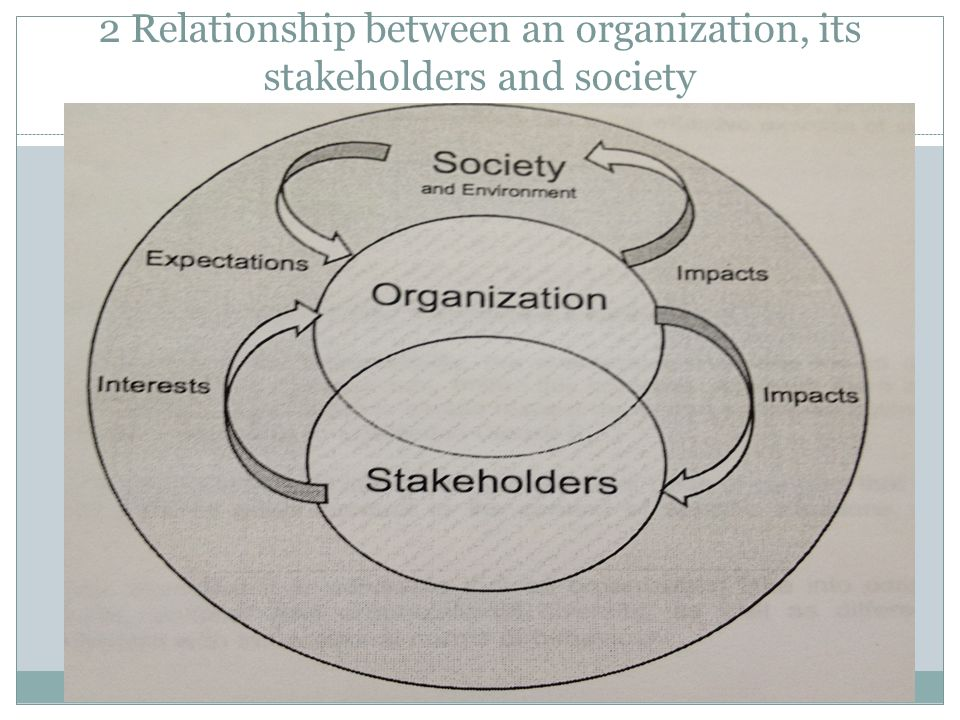 2 Relationship between an organization, its stakeholders and society