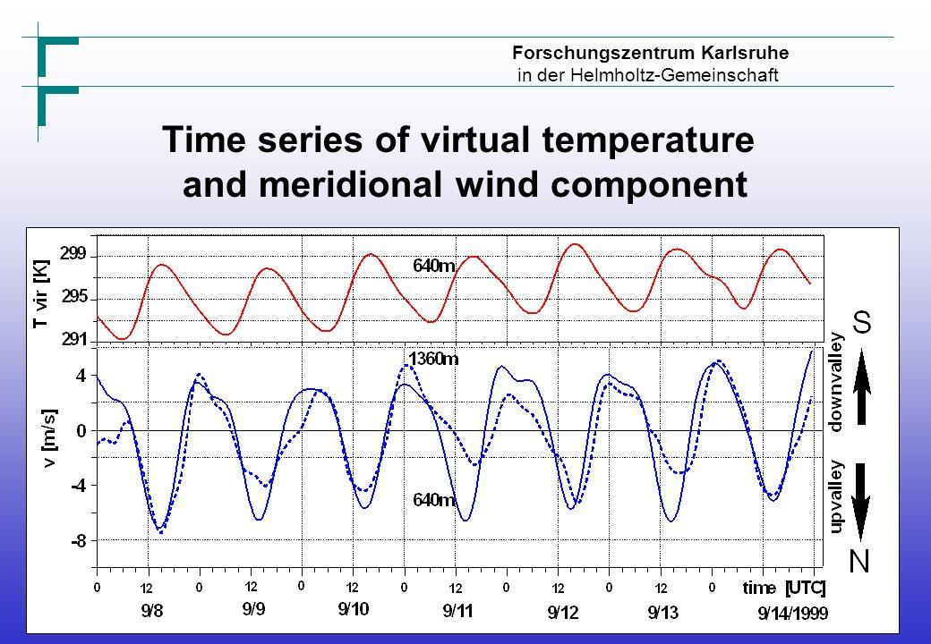 Forschungszentrum Karlsruhe in der Helmholtz-Gemeinschaft Time series of virtual temperature and meridional wind component