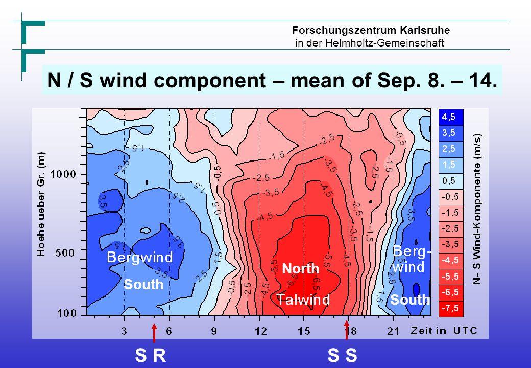 Forschungszentrum Karlsruhe in der Helmholtz-Gemeinschaft N / S wind component – mean of Sep.