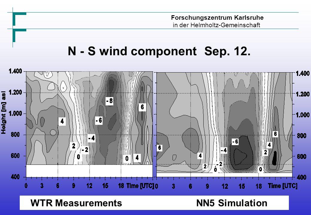 Forschungszentrum Karlsruhe in der Helmholtz-Gemeinschaft N - S wind component Sep.