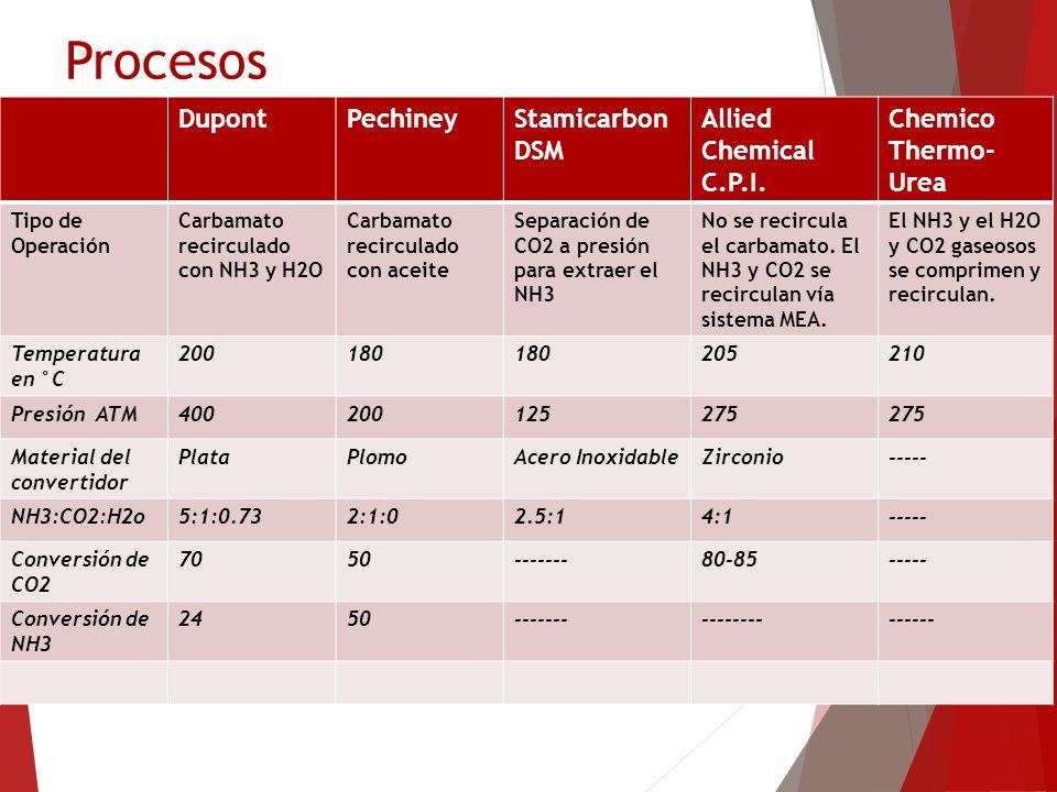 Procesos DupontPechineyStamicarbon DSM Allied Chemical C.P.I. Chemico Thermo- Urea Tipo de Operación Carbamato recirculado con NH3 y H2O Carbamato rec