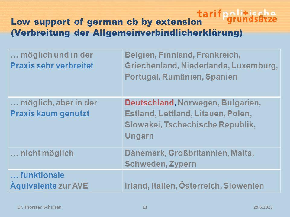 Low support of german cb by extension (Verbreitung der Allgemeinverbindlicherklärung) 25.6.2013Dr. Thorsten Schulten11 … möglich und in der Praxis seh