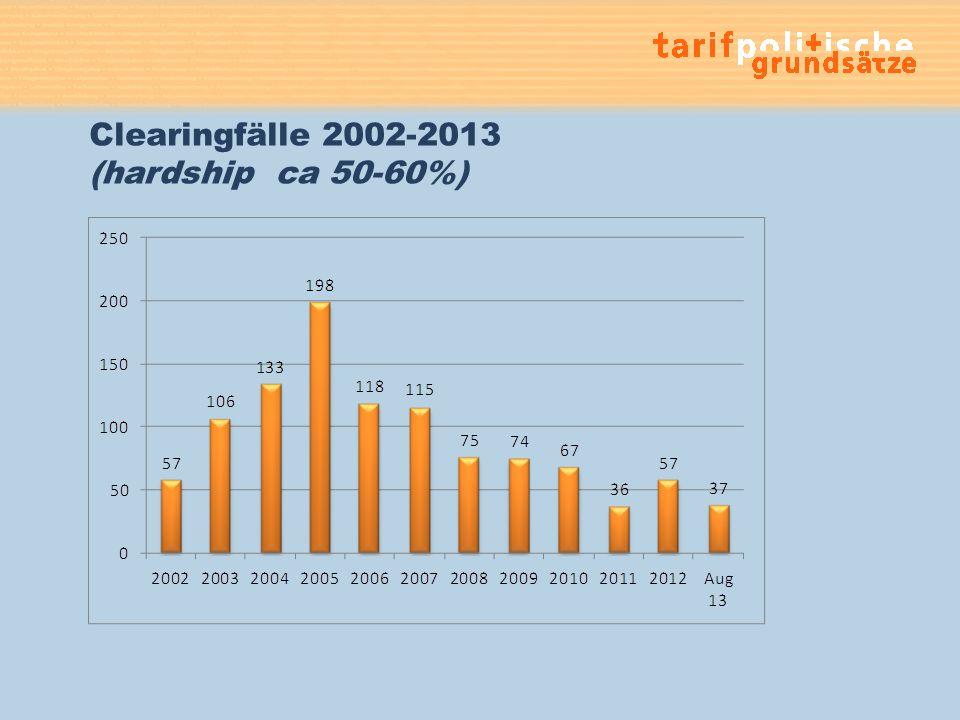 Clearingfälle 2002-2013 (hardship ca 50-60%)