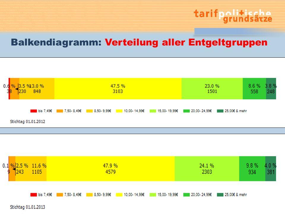 Balkendiagramm: Verteilung aller Entgeltgruppen Gabriele Sterkel31