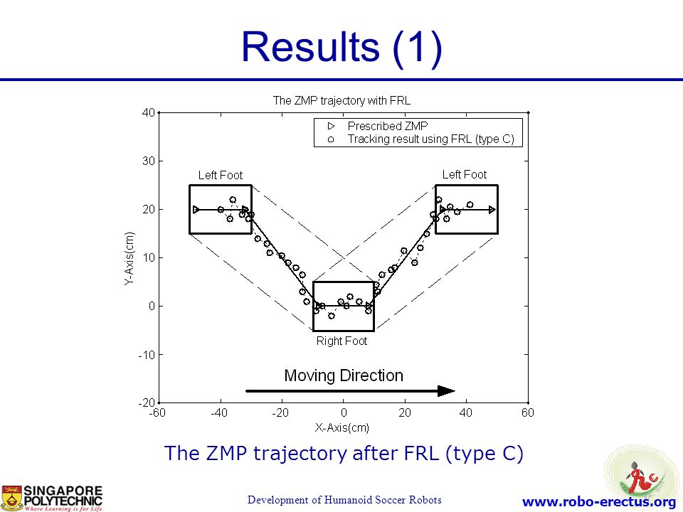www.robo-erectus.org Development of Humanoid Soccer Robots The ZMP trajectory after FRL (type C) Results (1)