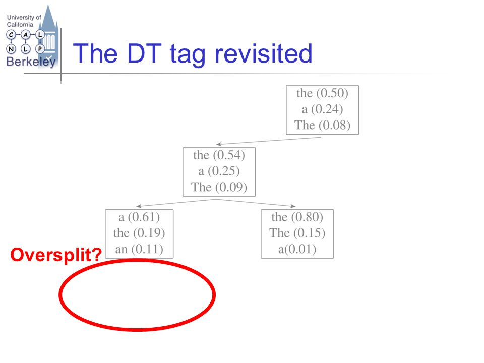 The DT tag revisited Oversplit