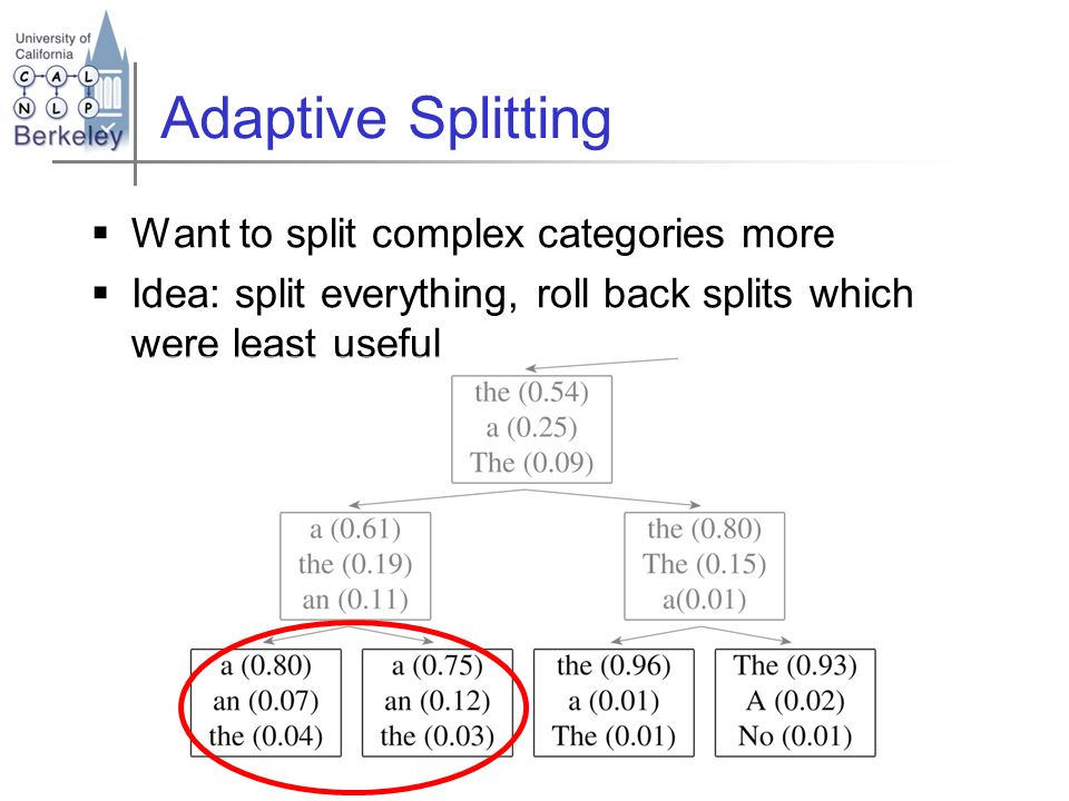 Adaptive Splitting Want to split complex categories more Idea: split everything, roll back splits which were least useful