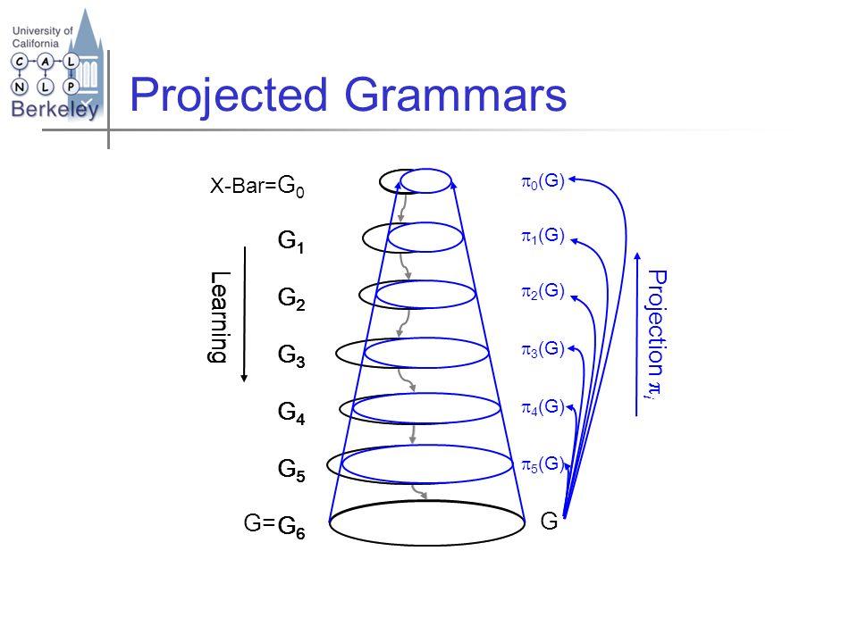 G1G2G3G4G5G6G1G2G3G4G5G6 Learning G1G2G3G4G5G6G1G2G3G4G5G6 Projected Grammars X-Bar= G 0 G= Projection i 0 (G) 1 (G) 2 (G) 3 (G) 4 (G) 5 (G) G