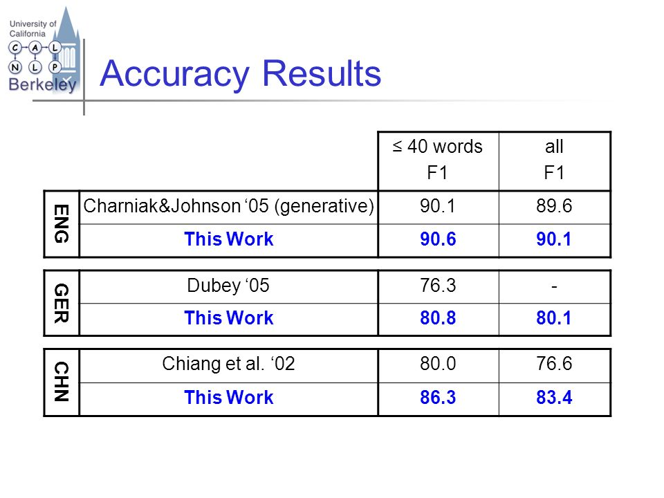 Accuracy Results 40 words F1 all F1 ENG Charniak&Johnson 05 (generative)90.189.6 This Work90.690.1 GER Dubey 0576.3- This Work80.880.1 CHN Chiang et a