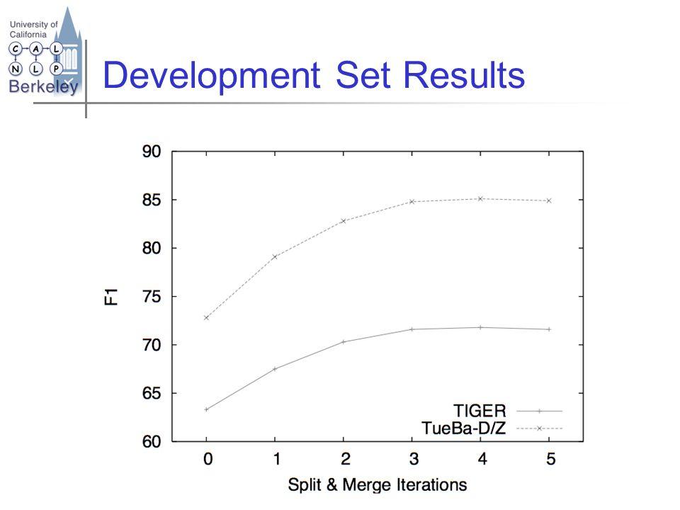 Development Set Results