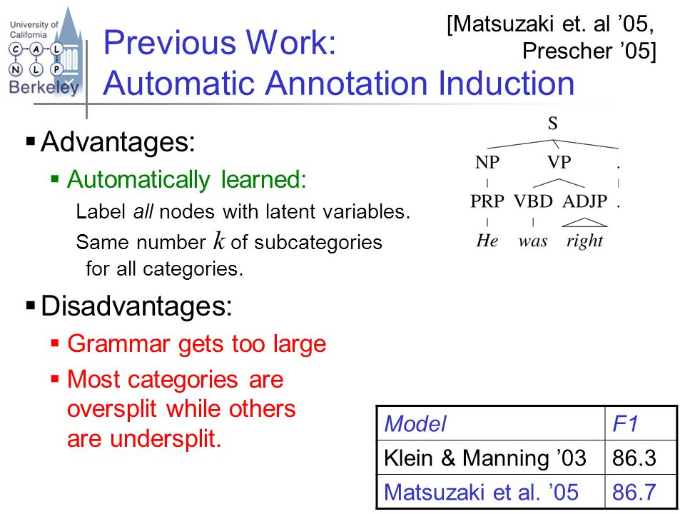 Previous Work: Automatic Annotation Induction Advantages: Automatically learned: Label all nodes with latent variables. Same number k of subcategories