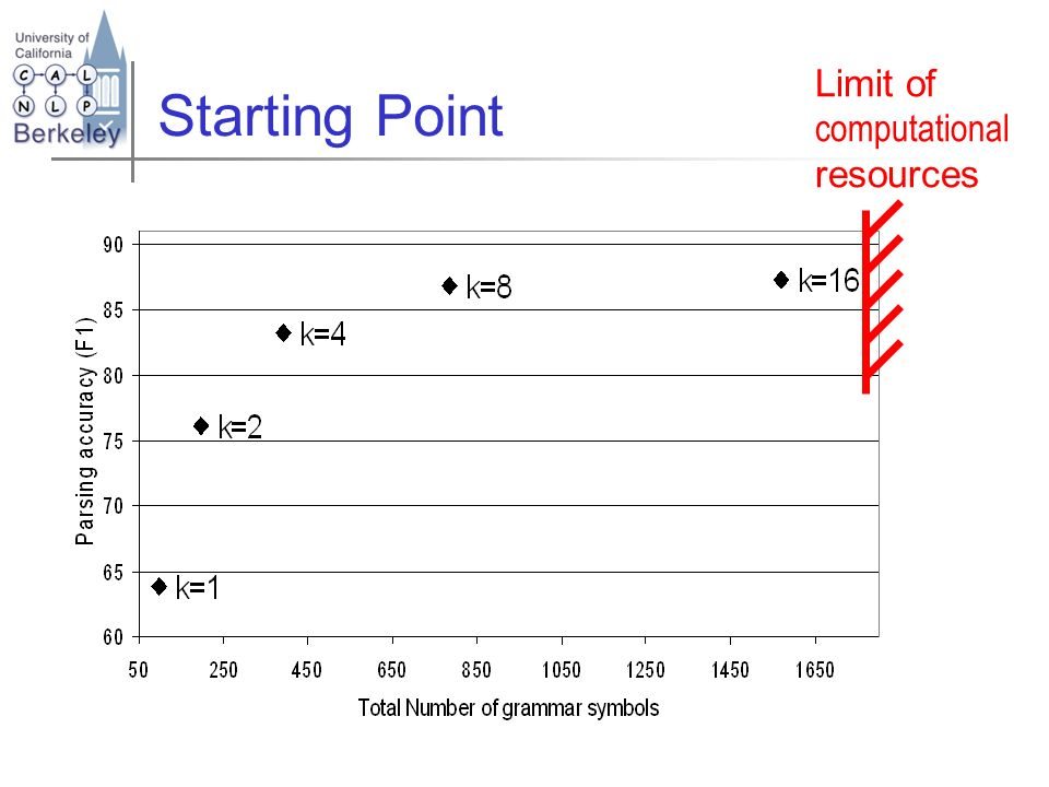 Starting Point Limit of computational resources