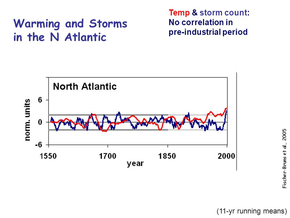 (11-yr running means) Temp & storm count: No correlation in pre-industrial period N Atlantic Warming and Storms in the N Atlantic Fischer-Bruns et al., 2005