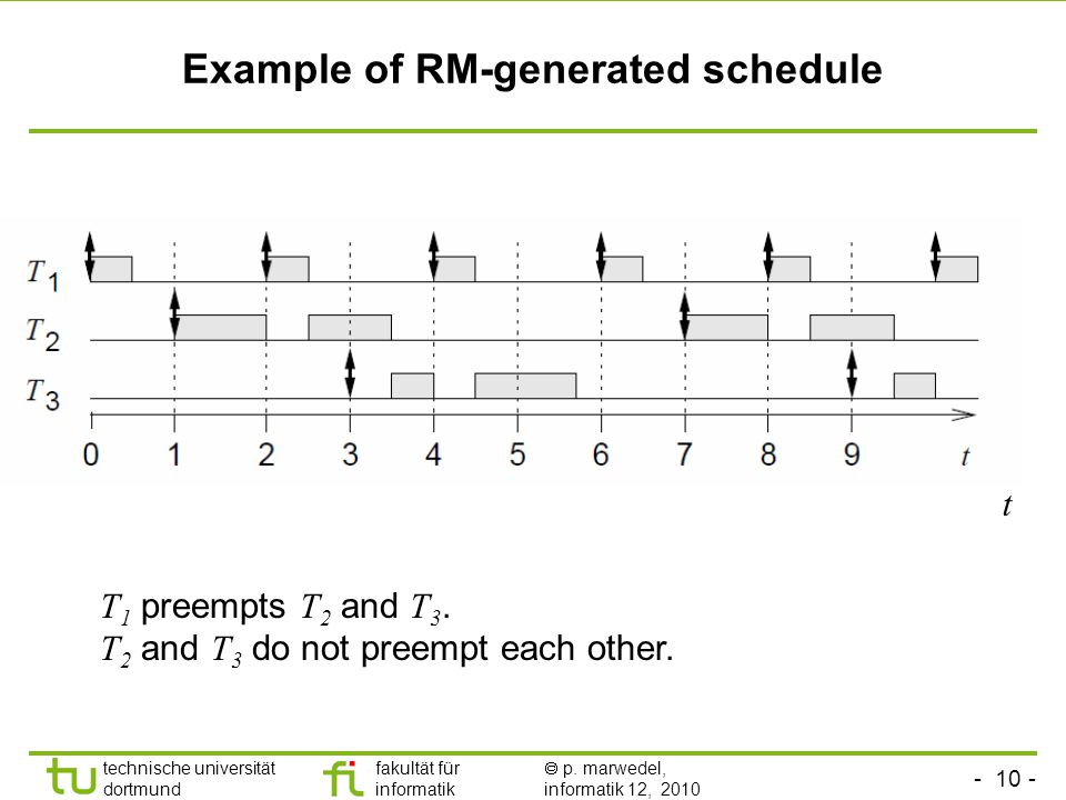 - 10 - technische universität dortmund fakultät für informatik p. marwedel, informatik 12, 2010 Example of RM-generated schedule T 1 preempts T 2 and