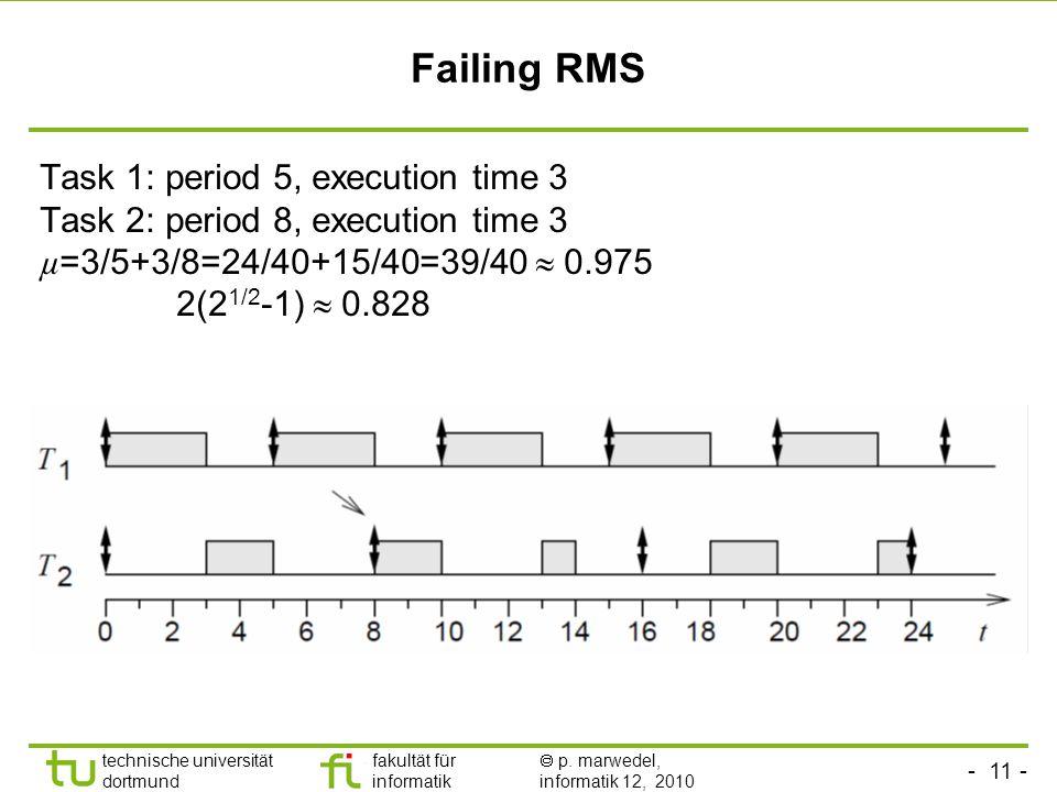 - 11 - technische universität dortmund fakultät für informatik p. marwedel, informatik 12, 2010 Failing RMS Task 1: period 5, execution time 3 Task 2: