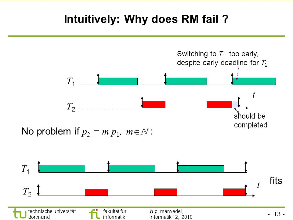 - 13 - technische universität dortmund fakultät für informatik p. marwedel, informatik 12, 2010 Intuitively: Why does RM fail ? No problem if p 2 = m