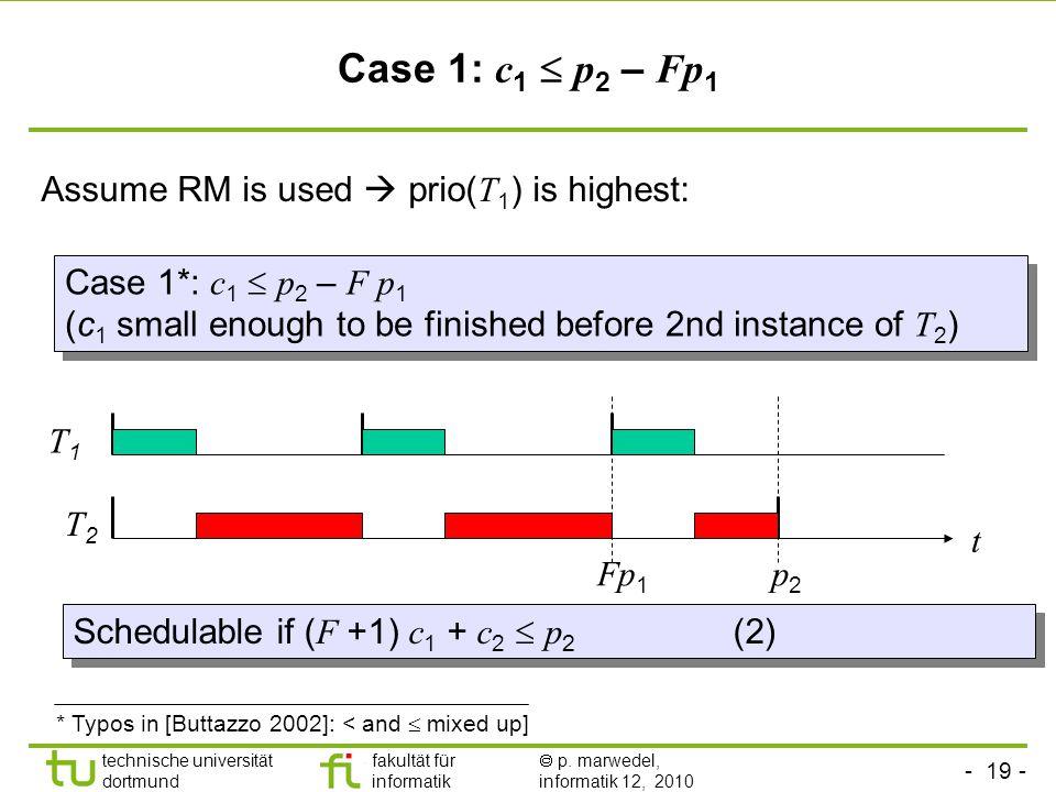 - 19 - technische universität dortmund fakultät für informatik p. marwedel, informatik 12, 2010 Case 1: c 1 p 2 – Fp 1 Assume RM is used prio( T 1 ) i