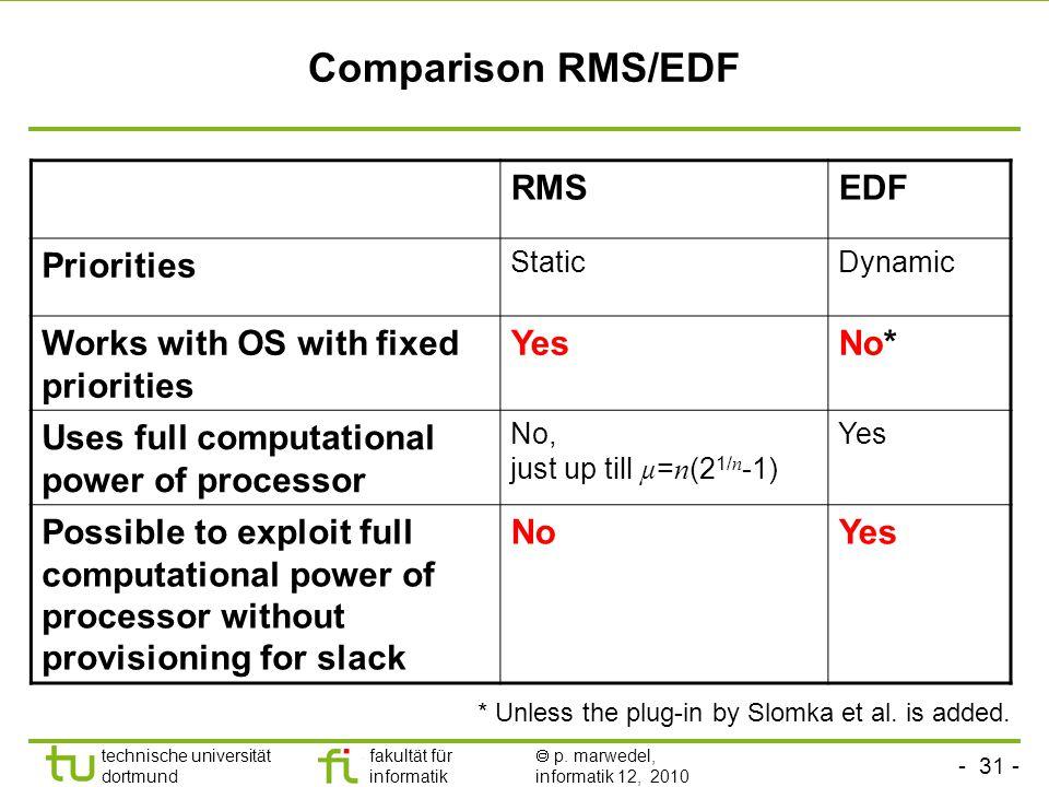 - 31 - technische universität dortmund fakultät für informatik p. marwedel, informatik 12, 2010 Comparison RMS/EDF RMSEDF Priorities StaticDynamic Wor