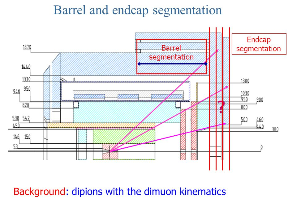 Barrel and endcap segmentation? Barrel segmentation Background: dipions with the dimuon kinematics Endcap segmentation