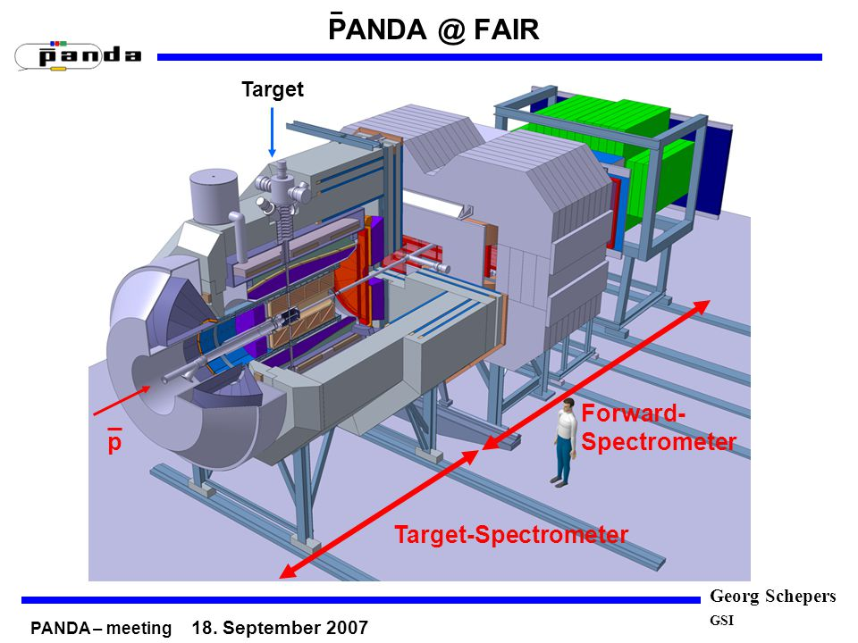 Georg Schepers GSI PANDA @ FAIR Target-Spectrometer Forward- Spectrometer p Target – PANDA – meeting 18. September 2007