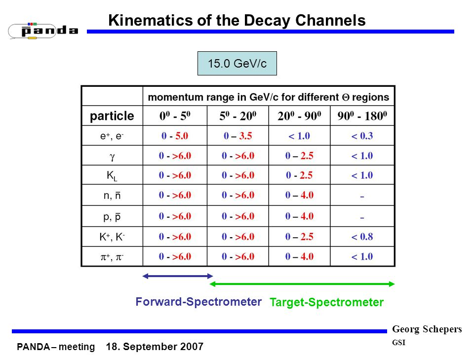 Georg Schepers GSI Kinematics of the Decay Channels 2.0 GeV/c15.0 GeV/c Target-Spectrometer Forward-Spectrometer PANDA – meeting 18. September 2007