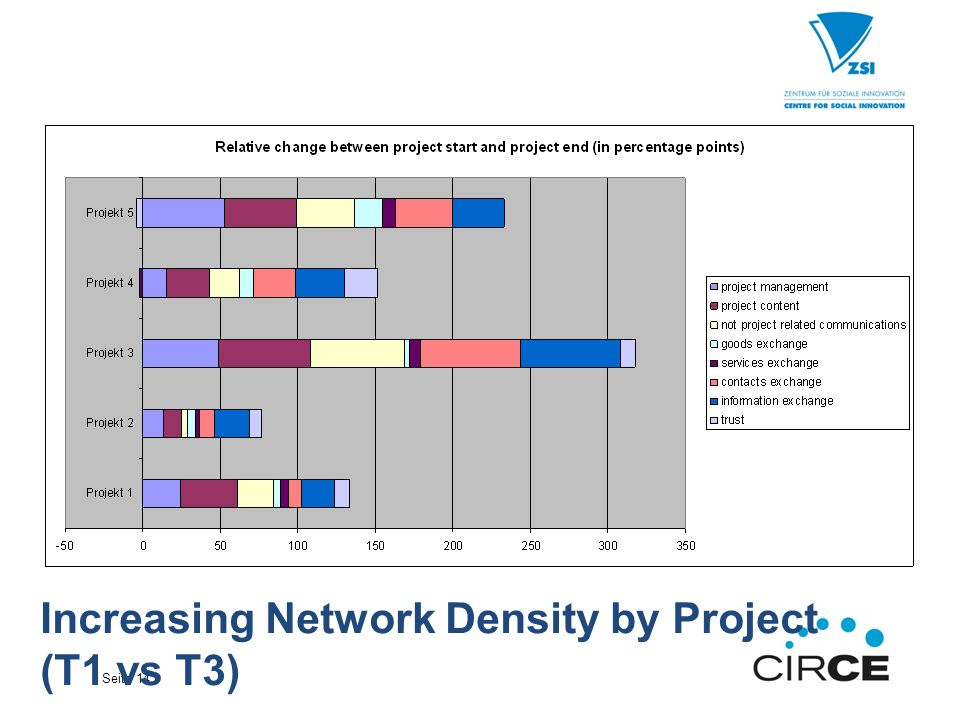Seite 14 Increasing Network Density by Project (T1 vs T3)