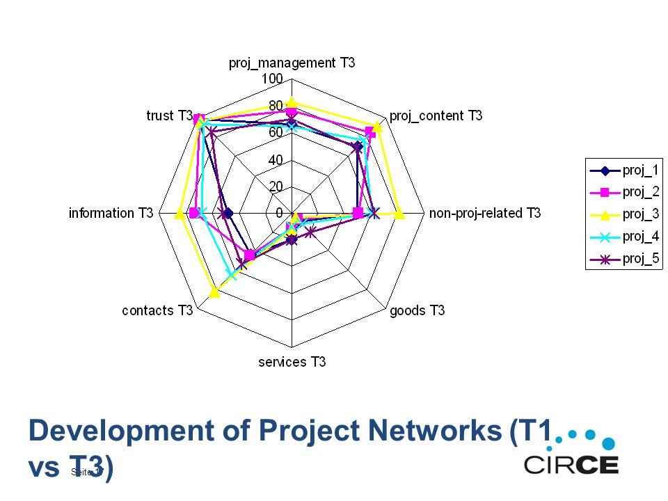 Seite 17 Development of Project Networks (T1 vs T3)