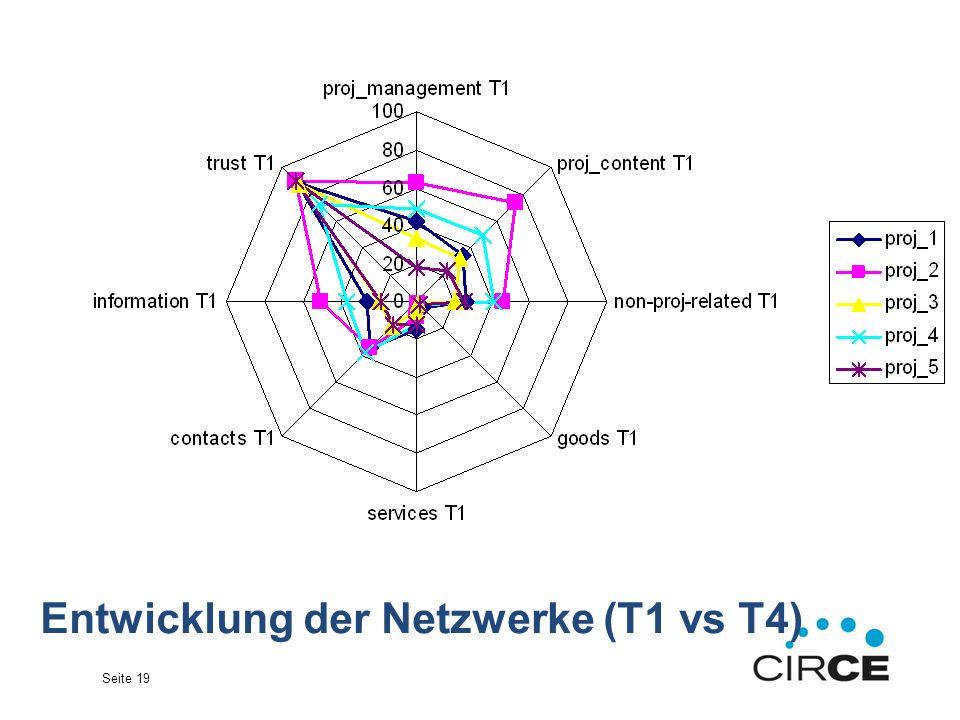 Seite 19 Entwicklung der Netzwerke (T1 vs T4)