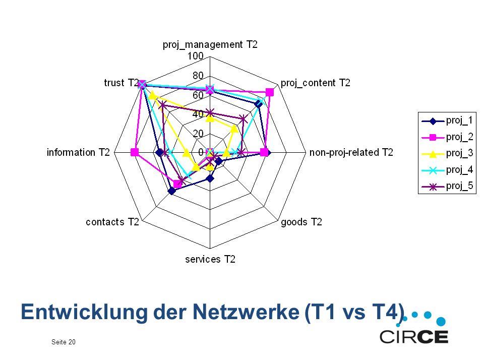 Seite 20 Entwicklung der Netzwerke (T1 vs T4)