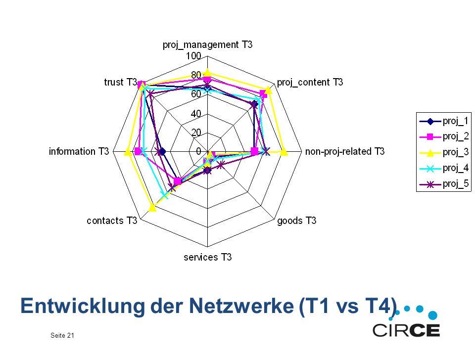 Seite 21 Entwicklung der Netzwerke (T1 vs T4)