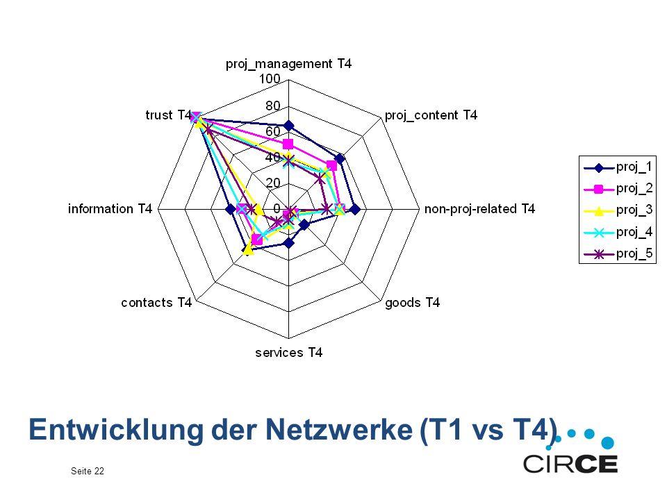 Seite 22 Entwicklung der Netzwerke (T1 vs T4)