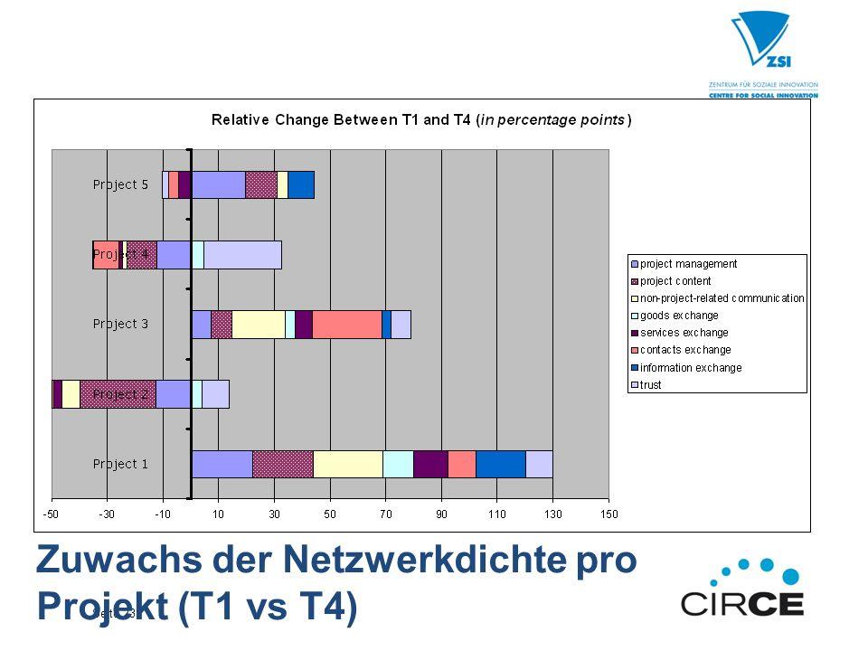 Seite 23 Zuwachs der Netzwerkdichte pro Projekt (T1 vs T4)