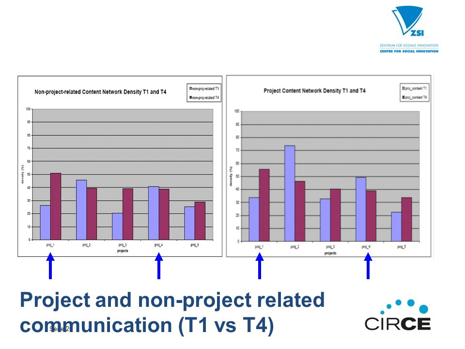 Seite 26 Project and non-project related communication (T1 vs T4)
