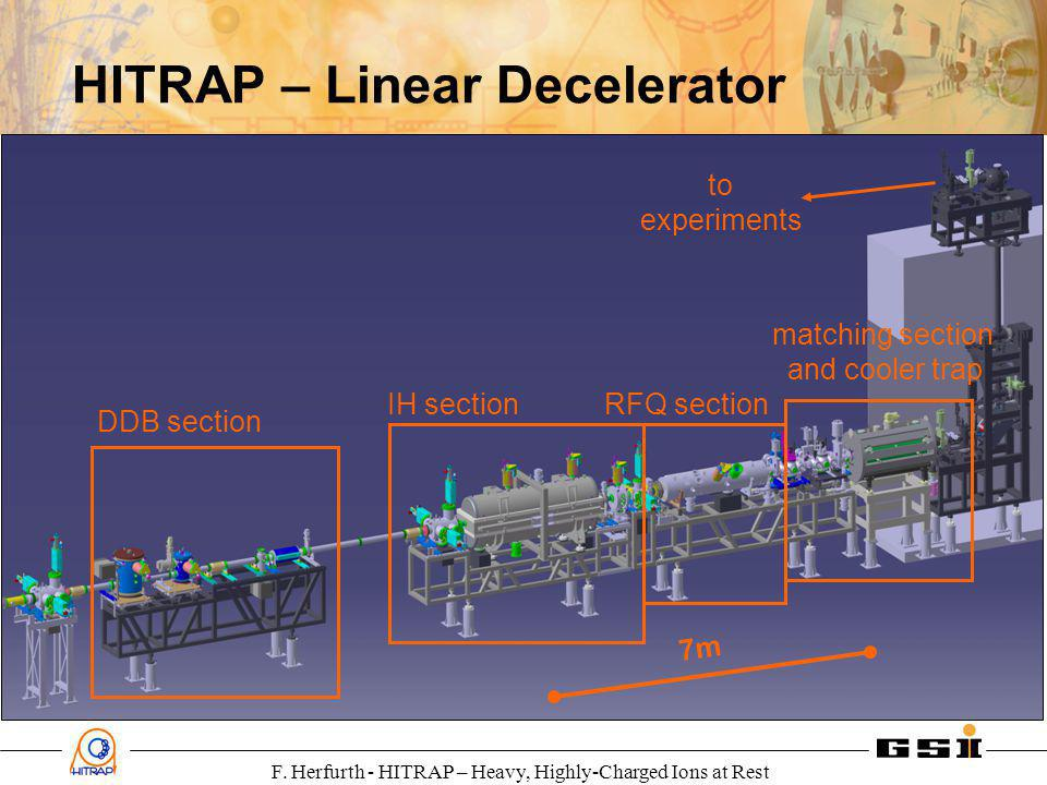 F. Herfurth - HITRAP – Heavy, Highly-Charged Ions at Rest to experiments DDB section IH section RFQ section matching section and cooler trap 7m HITRAP