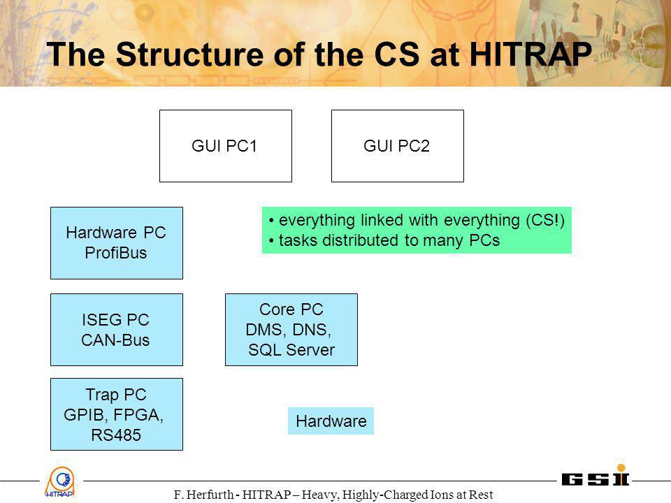 F. Herfurth - HITRAP – Heavy, Highly-Charged Ions at Rest The Structure of the CS at HITRAP Hardware PC ProfiBus Core PC DMS, DNS, SQL Server Trap PC